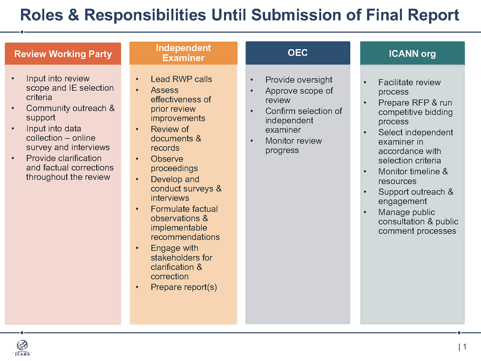 Roles & Responsibilities Until Submission of Final Report