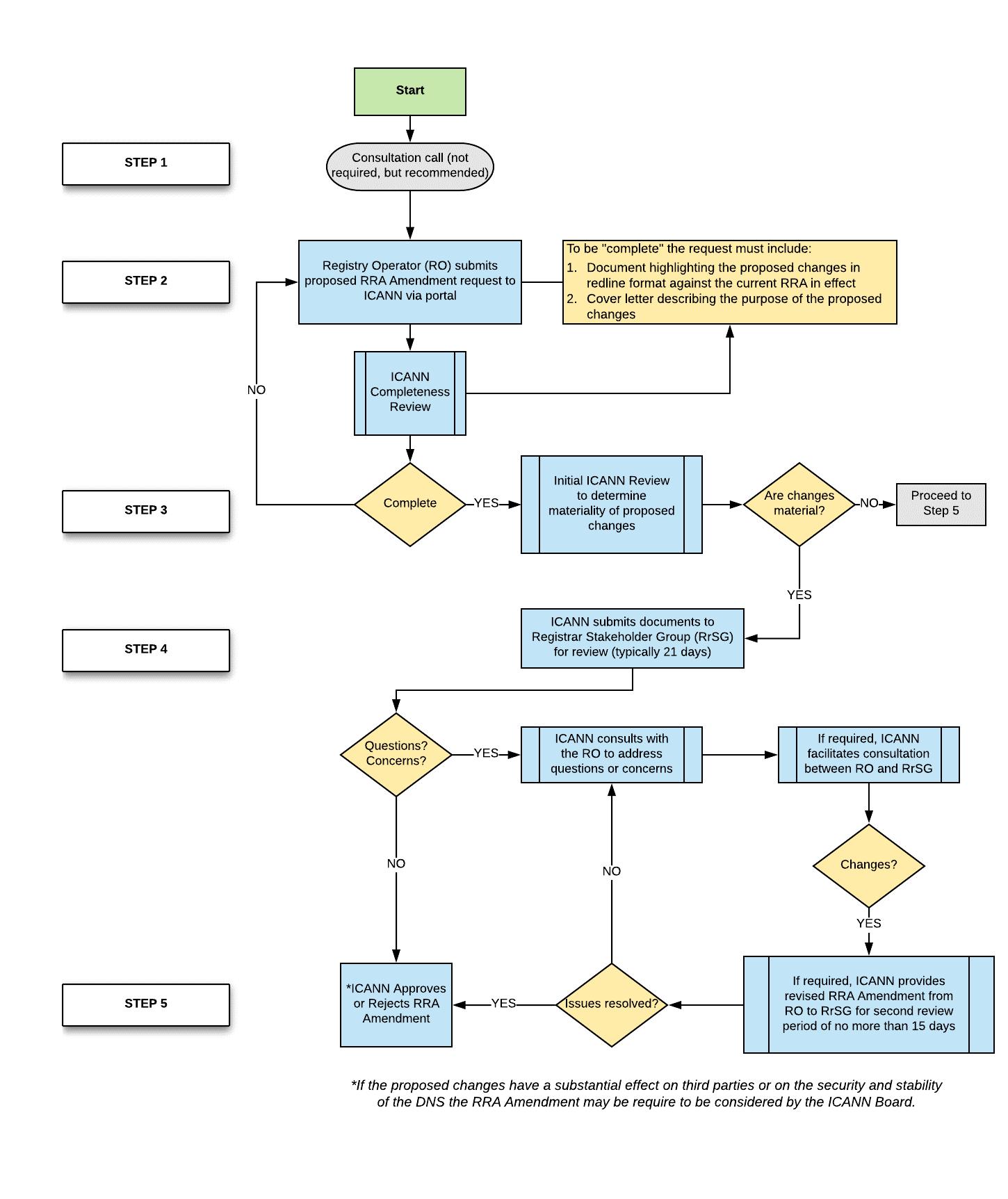 Registry Registrar Agreement Rra Amendment Procedure Icann