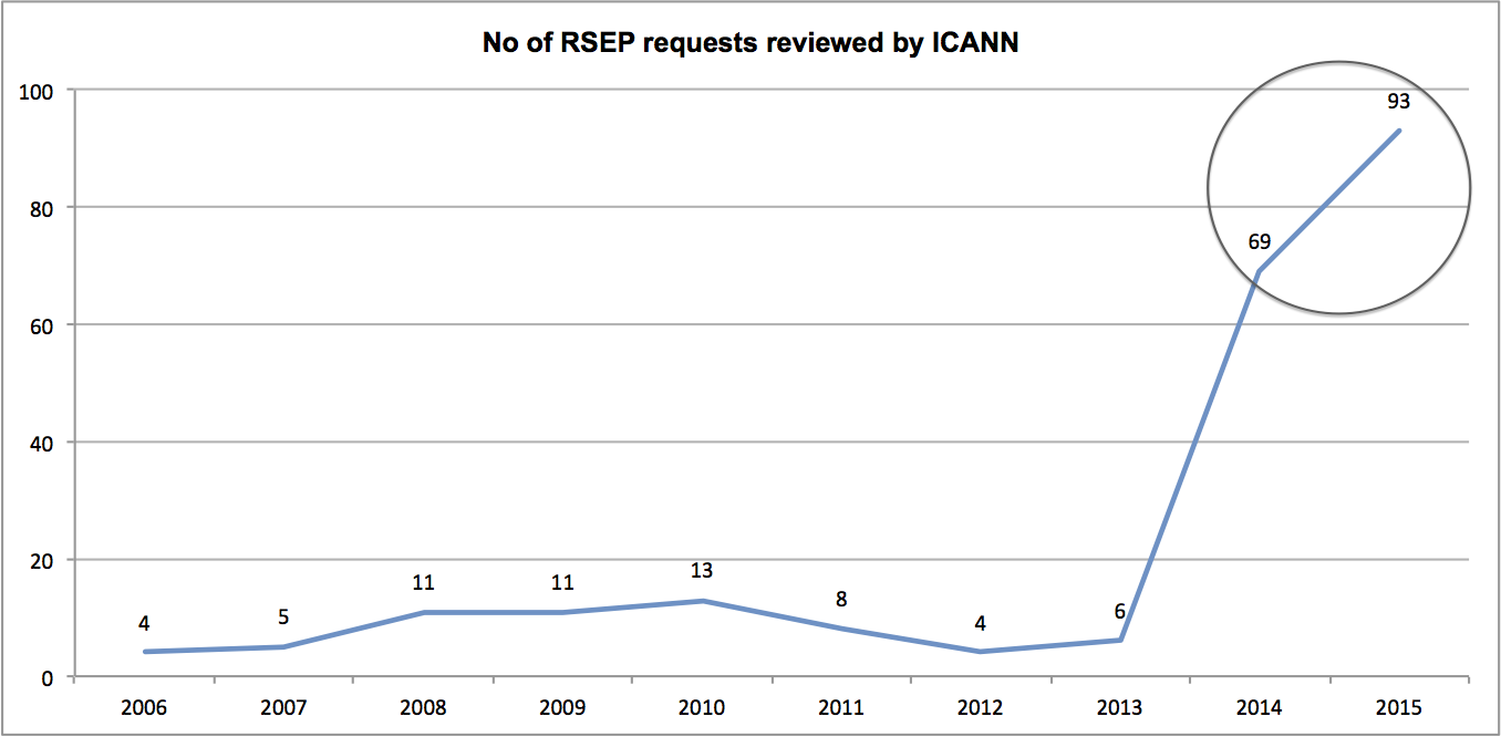 Number of RSEP Requests Reviewed by ICANN