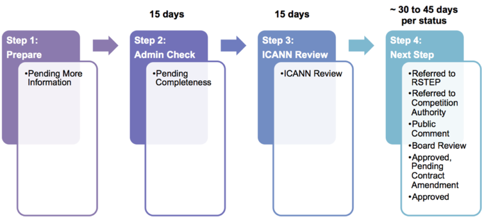 Flowchart of Overview of RSEP Process Steps and Statuses