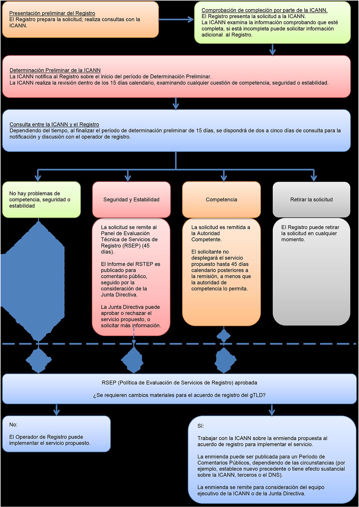 Registry Services Workflow