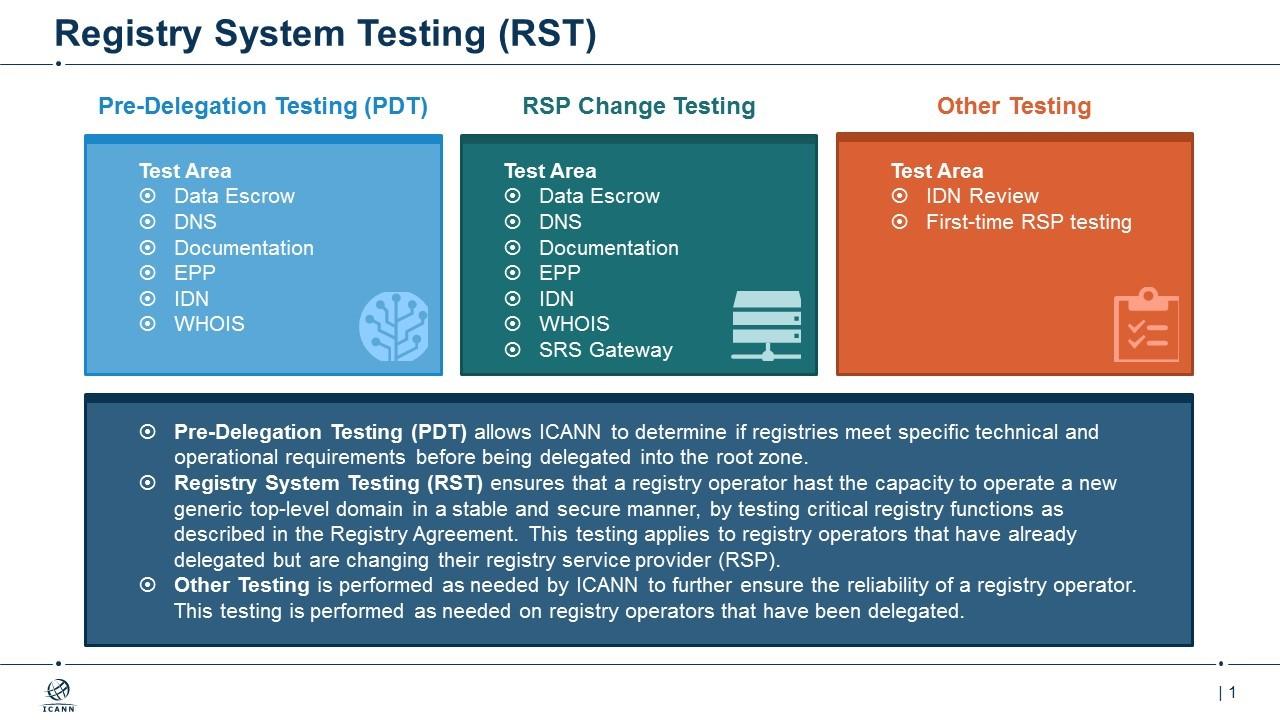 Registry System Testing (RST)