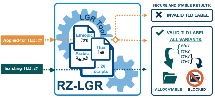 Root Zone Label Generation Rules (LGR)