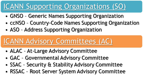 SO/AC Organizations and Committees