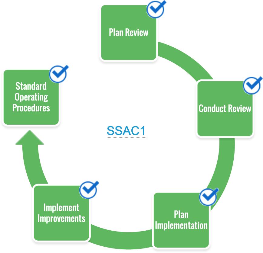 SSAC1 Phase
