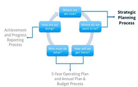 Icann Strategic Planning Icann