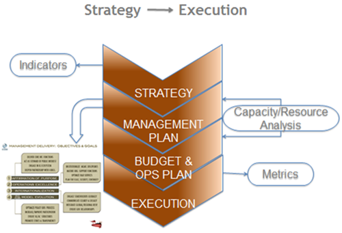 Next Phase of ICANN Strategy