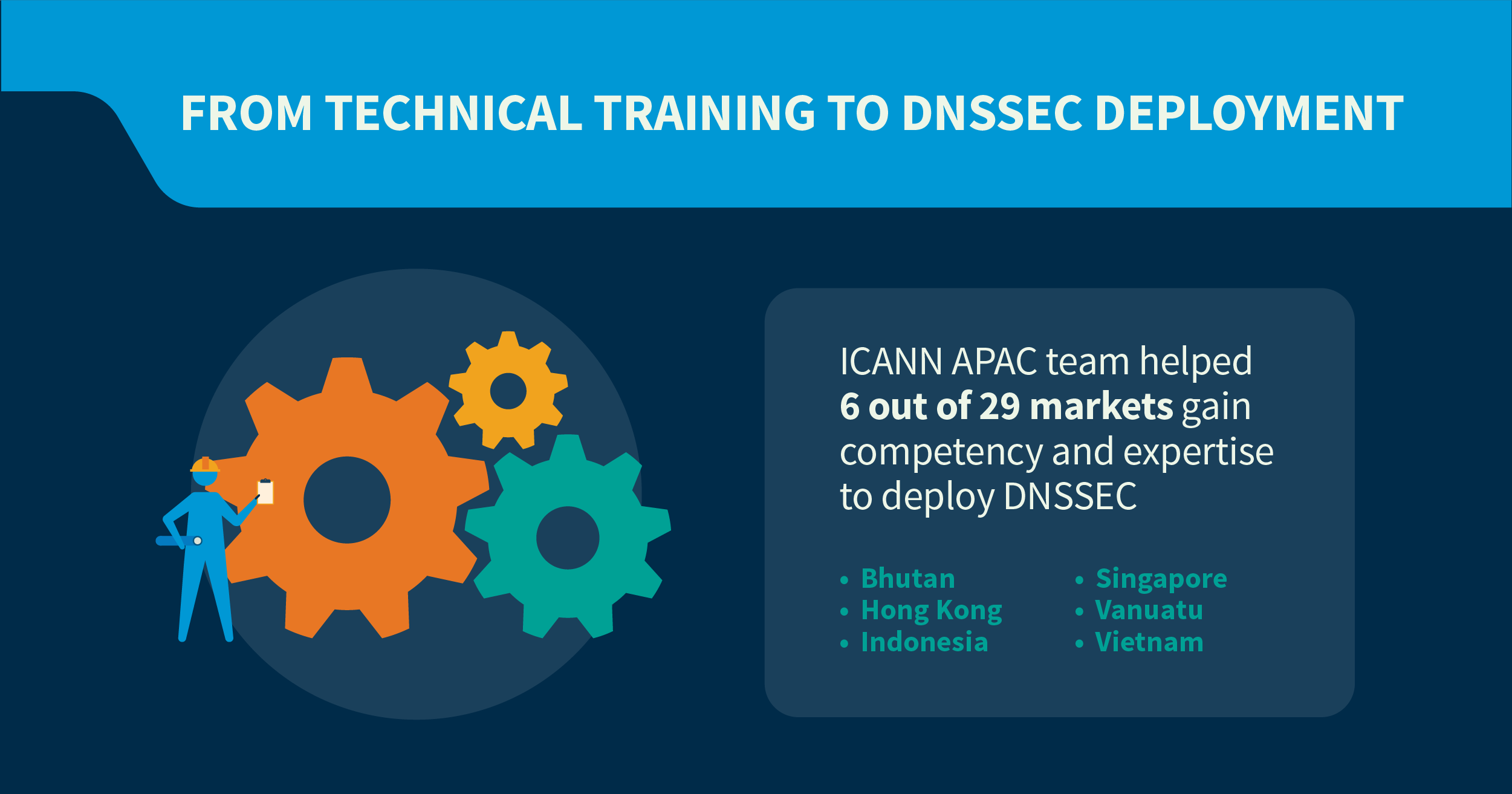 From Technical Training to DNSSEC deployment