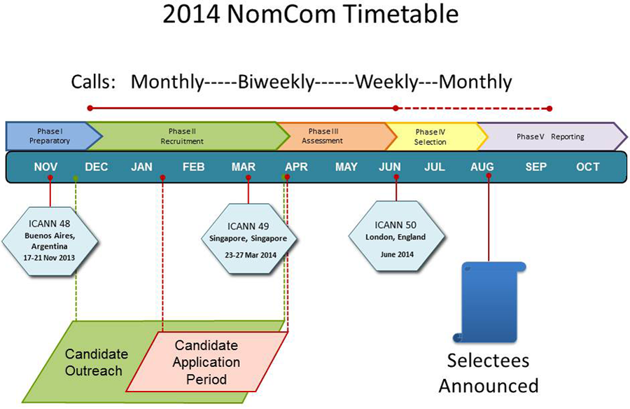 Nominating Committee 2014 Timeline
