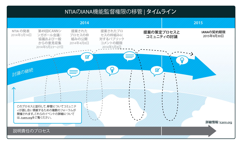 Transition Timeline