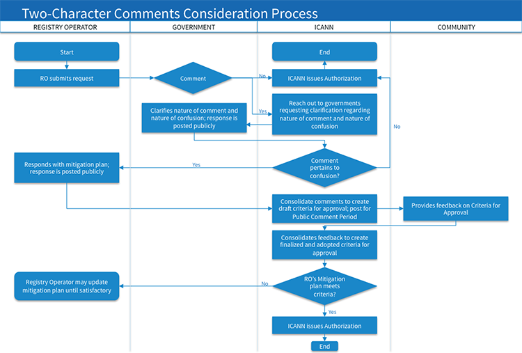 Two-Character Comments Consideration Process