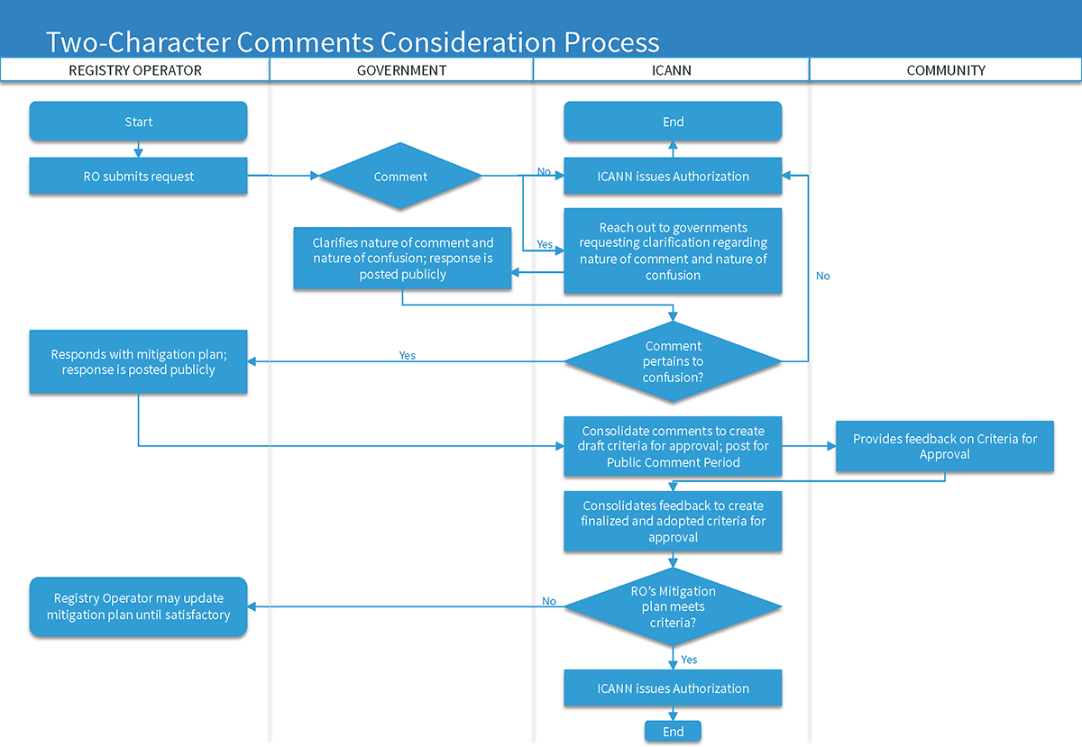 Flowchat for the Two-Character Comments Consideration Process