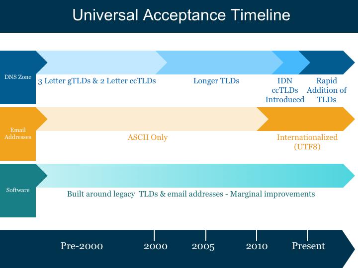 Universal Acceptance Timeline