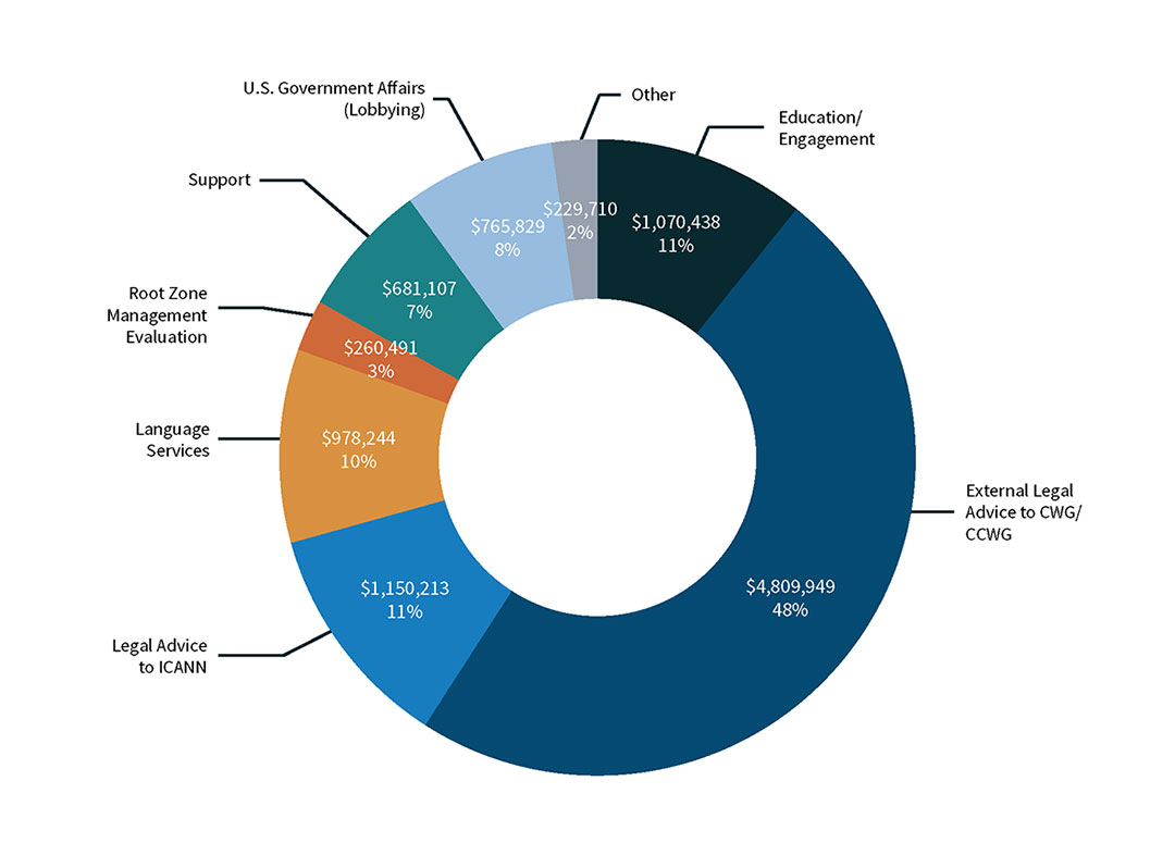 Pie Chart of USG Transition Expenses - Percentage of Professional Services by Category