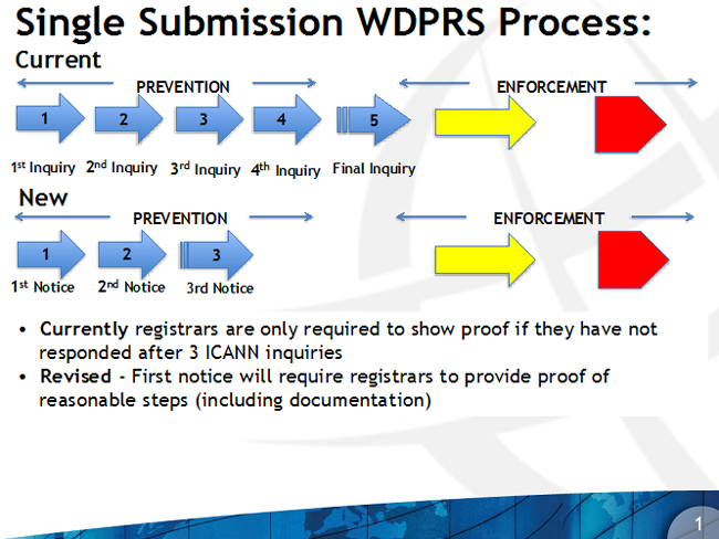 Single Submission WDPRS Process
