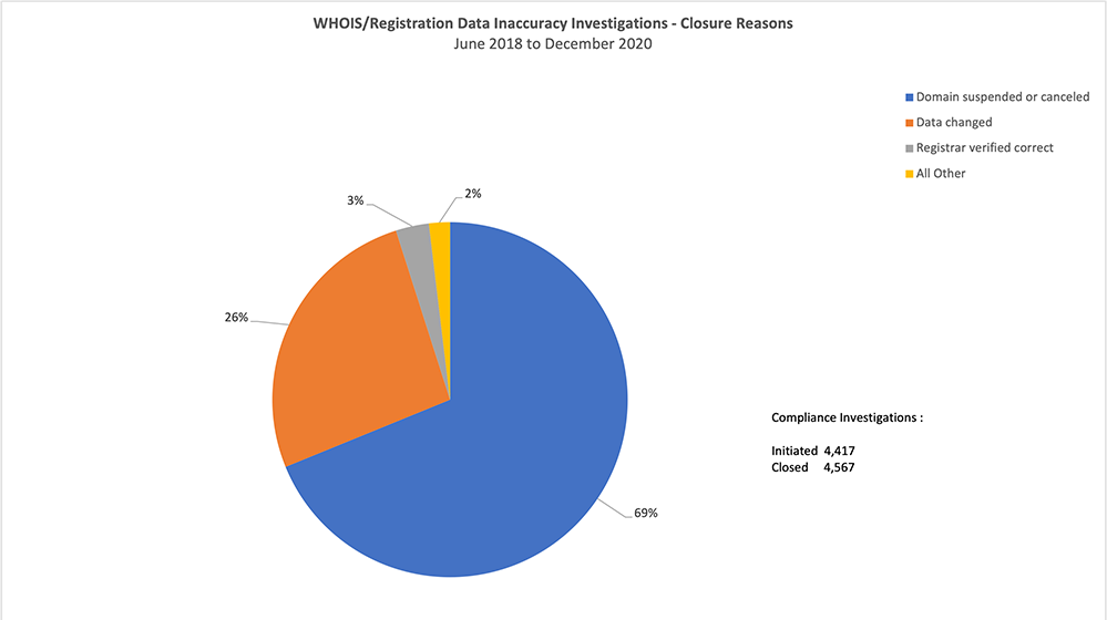 Figure 4: Reasons Why Data Inaccuracy Investigations Were Closed (June 2018 - Dec. 2020)
