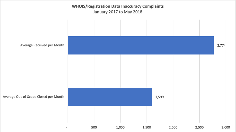 Average Monthly Totals of Data Inaccuracy Registration Complaints and those Deemed Out-Of-Scope (Jan. 2017 - May 2018)