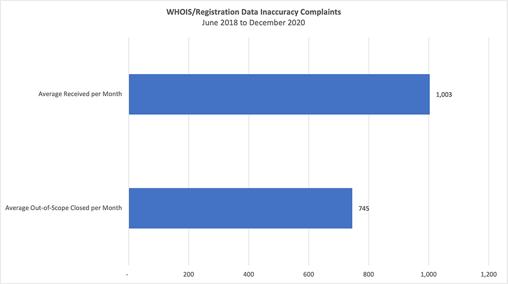 Average Monthly Totals of Data Inaccuracy Registration Complaints and Those Deemed Out-of-Scope (June 18 - Dec. 2020)