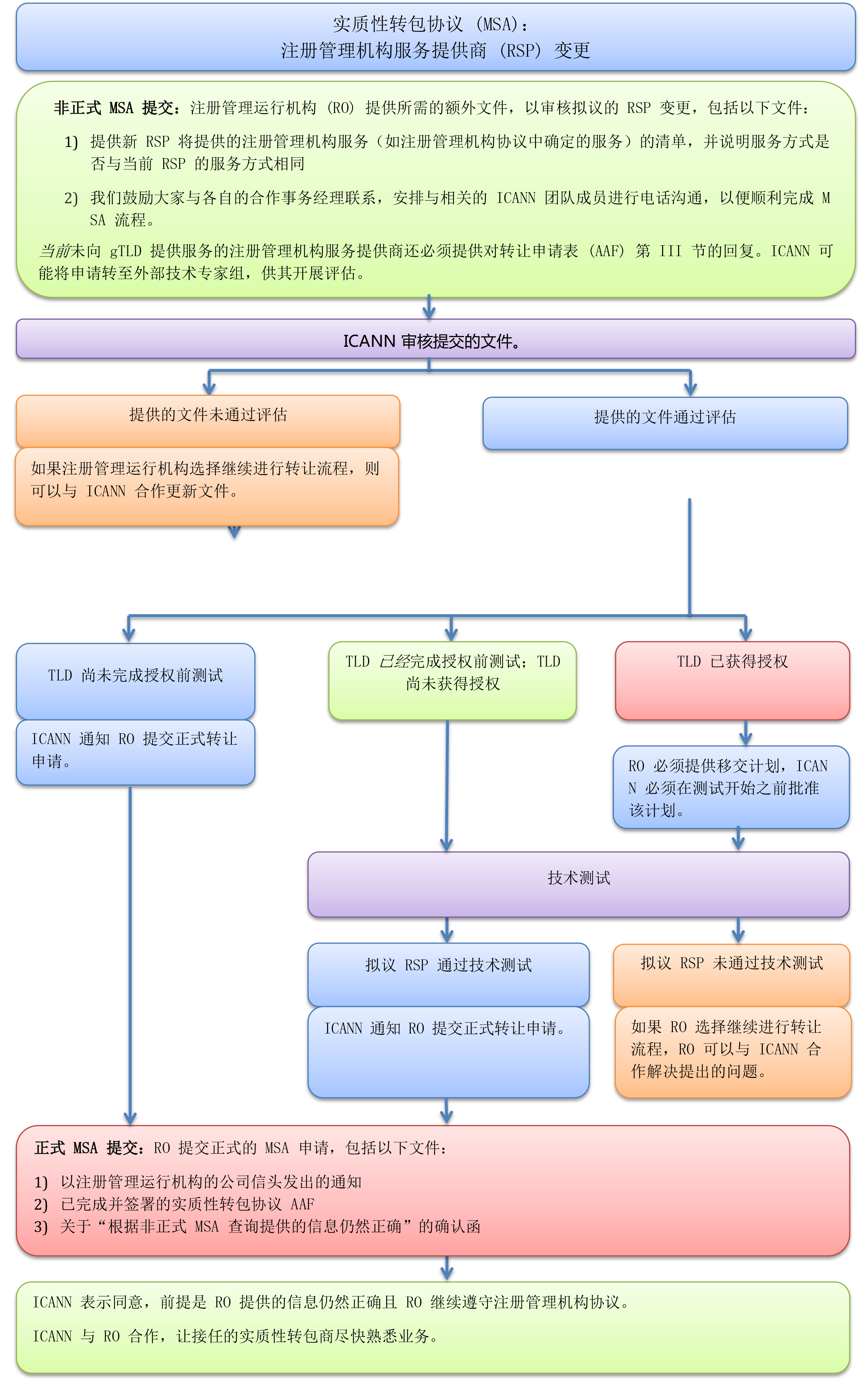 Material Subcontracting Arrangement (MSA): Change of Registry Service Provider (RSP)