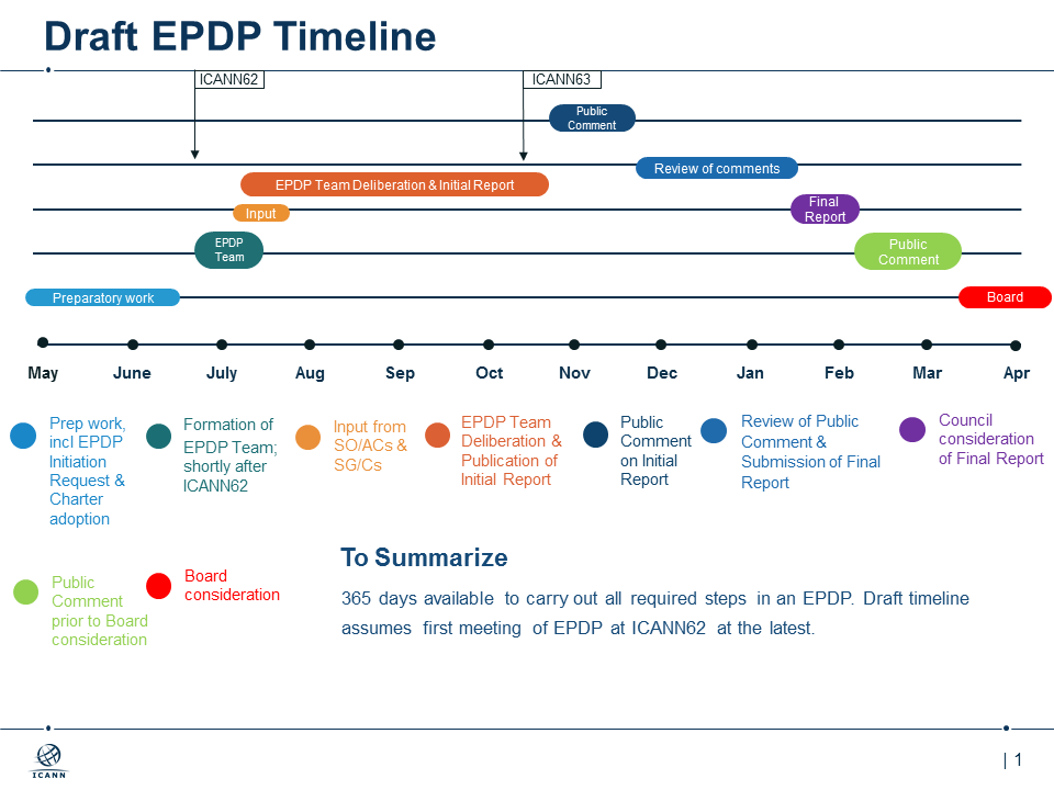 Calendrier préliminaire du EDPD