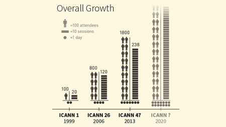 A graph showing the growth of constituencies (and alike) and overall attendance at the ICANN meetings