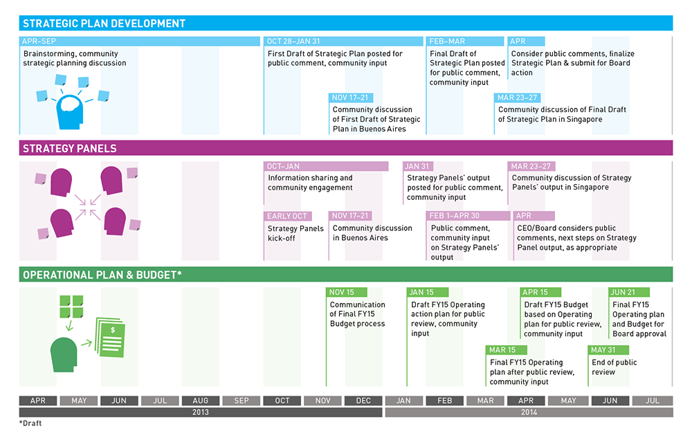 strategic planning calendar template - strategic planning strategy panels schedules updated icann