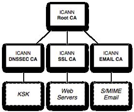 ICANN CA Public Key Infrastructure