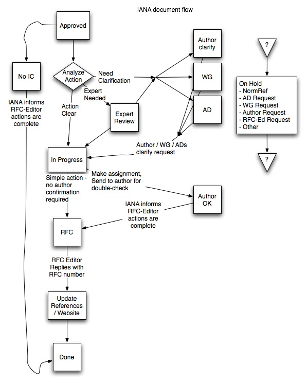 Appendix B - IANA Document Flow