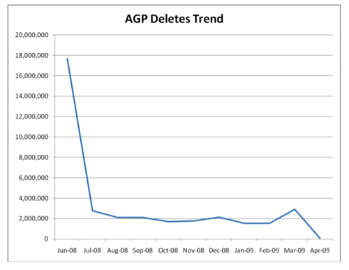 AGP deletes trend graph