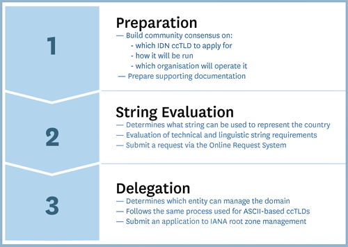 IDN ccTLD Fast Track Process' 3 Steps: Preparation, String Evaluation, and Delegation