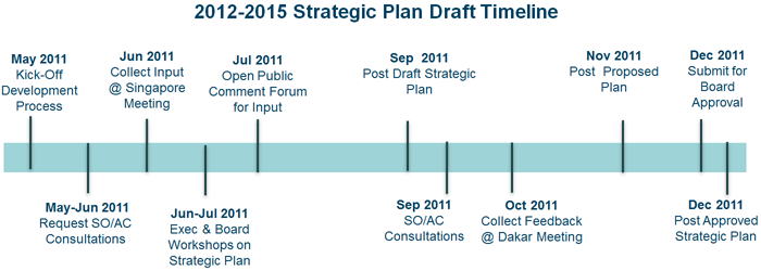 Draft Timeline 2012 2015 Strategic Plan Development