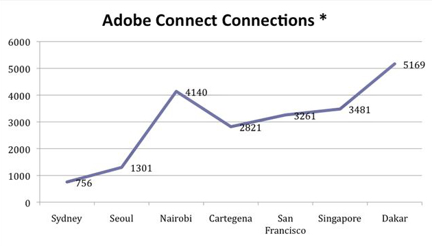 Adobe Connect Connections Line Graph