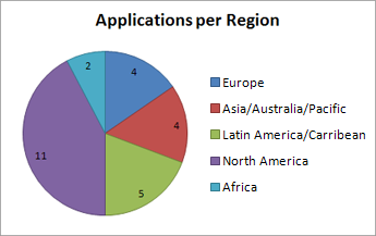 Applications per Region