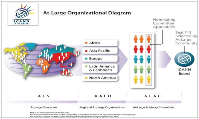 Screenshot of At-Large Organizational Diagram