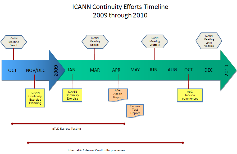 ICANN Continuity Efforts Timeline 2009 through 2010