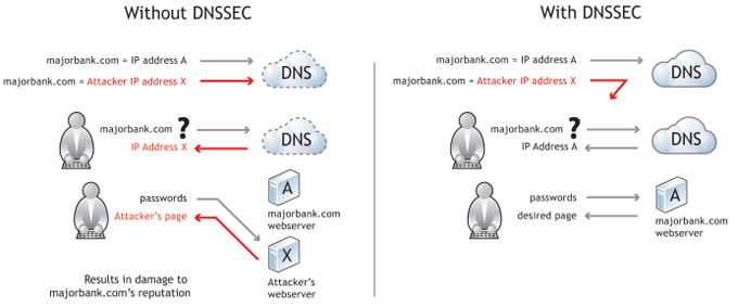With and Without DNSSEC