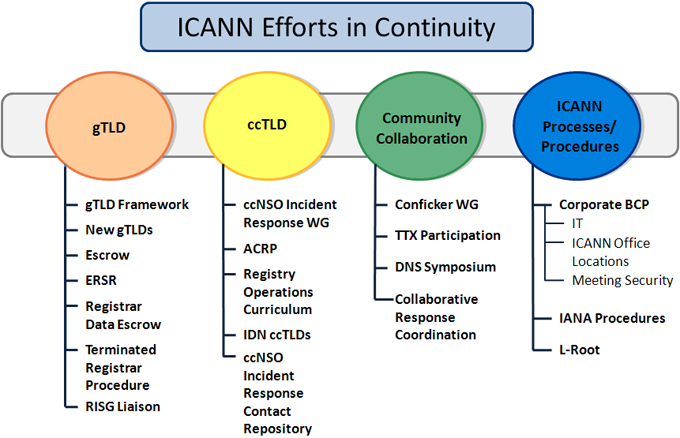 ICANN Efforts in Continuity