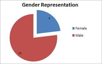 Gender Representation