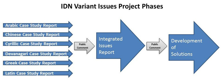 IDN Variant Issues Project Phases