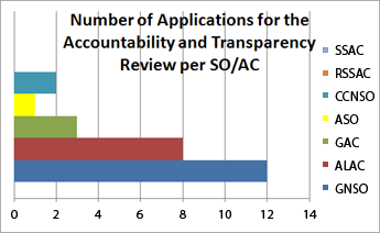 Number of Applications for the Accountability and Transparency Review per SO/AC