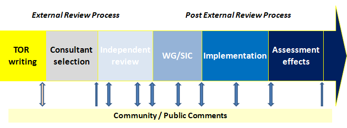 Reviews Process Methodology