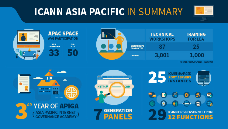 ICANN's Asia Pacific Office Turns Five - ICANN