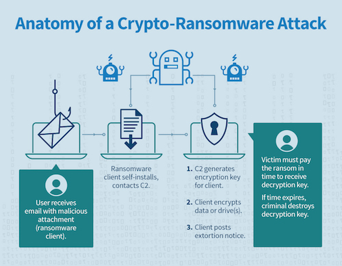 Ransomware anatomy of an attack