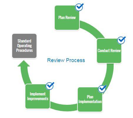 organizational reviews icann - Documentation Review Process