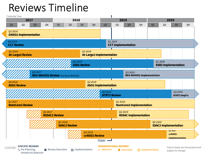 Reviews Timeline