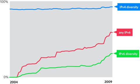 Network diversity trend