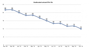 Chart of the decreasing pool of unallocated /8s