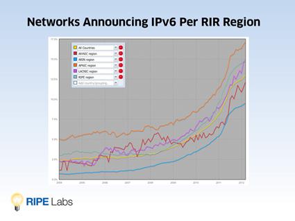 Networks Announcing IPv6 Per RIR Region