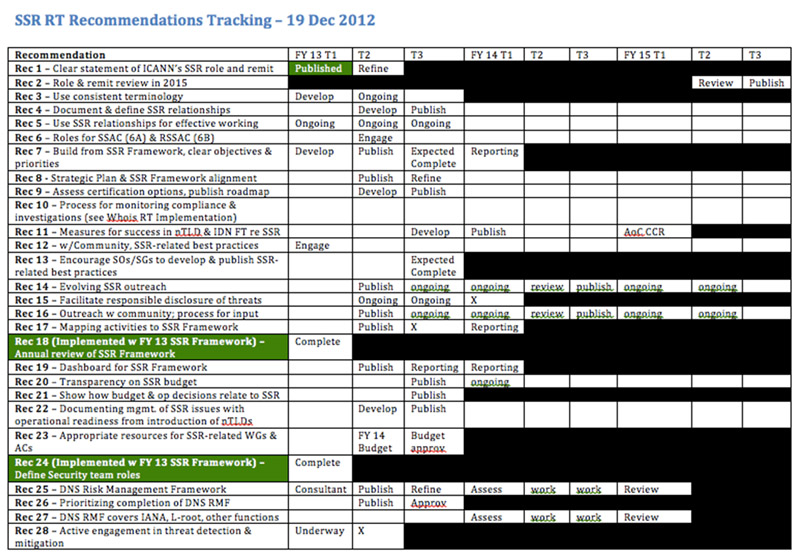 SSR RT Recommendations Tracking Chart between FY 13-15
