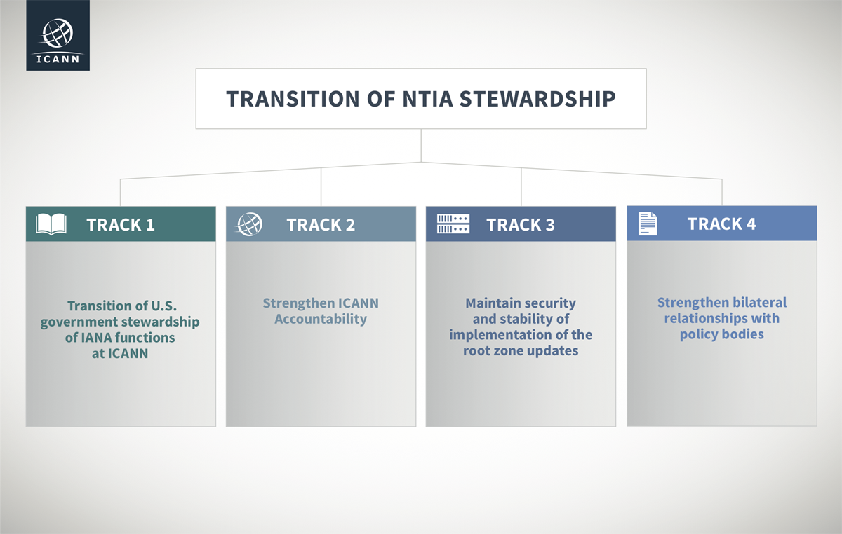 Transition of NTIA Stewardship Work Tracks